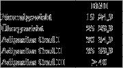 body mass index rechner formel tabelle auch f r kinder bmi 3d. Black Bedroom Furniture Sets. Home Design Ideas